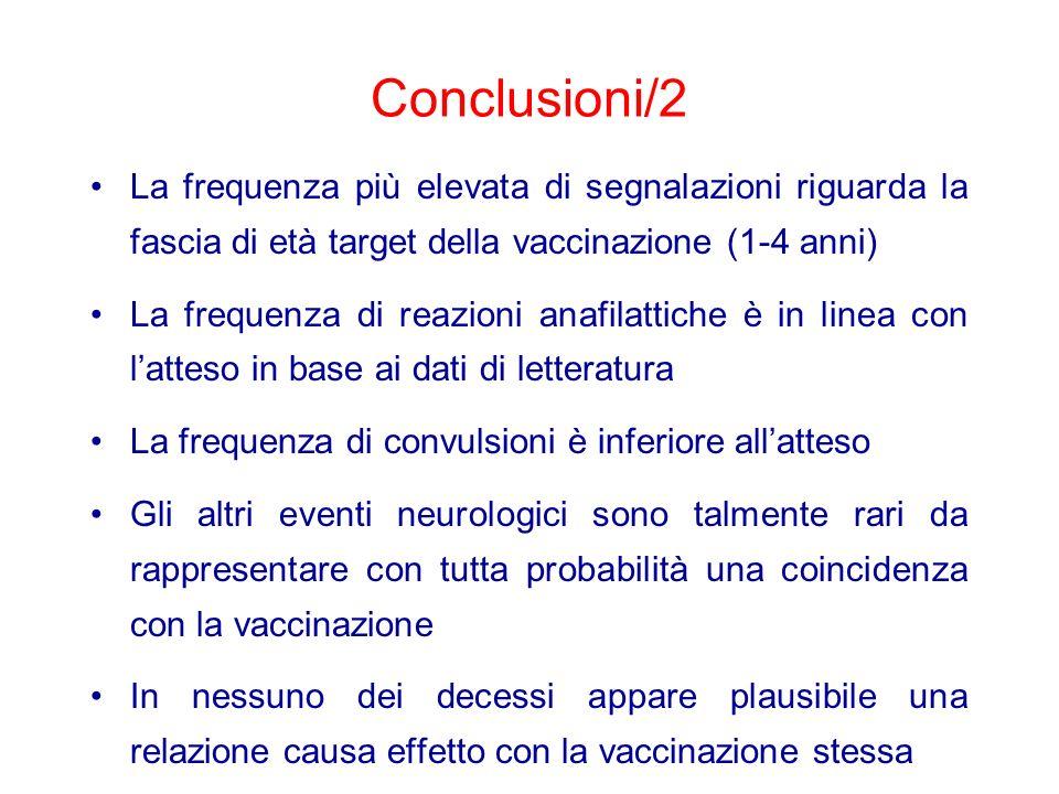 Conclusioni/2 La frequenza più elevata di segnalazioni riguarda la fascia di età target della vaccinazione (1-4 anni)