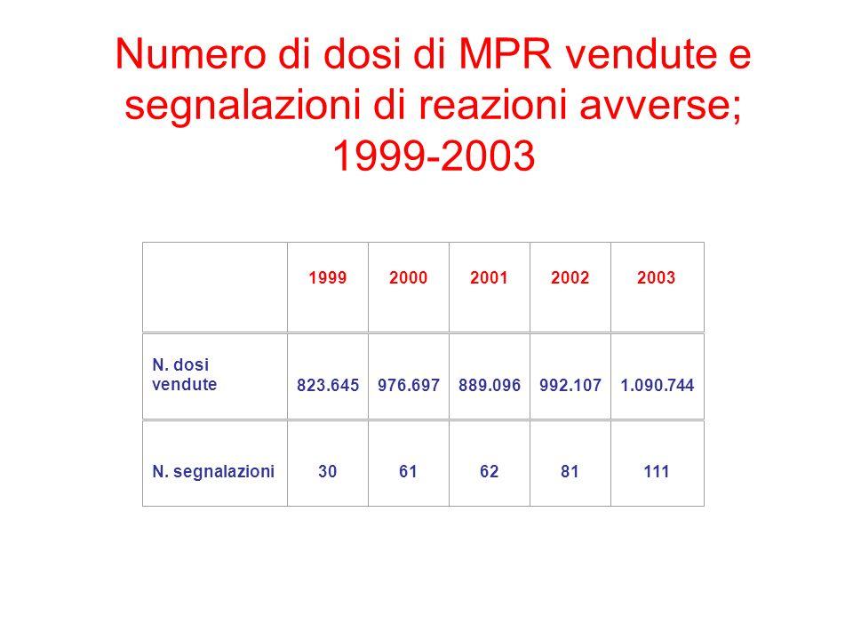 Numero di dosi di MPR vendute e segnalazioni di reazioni avverse; 1999-2003