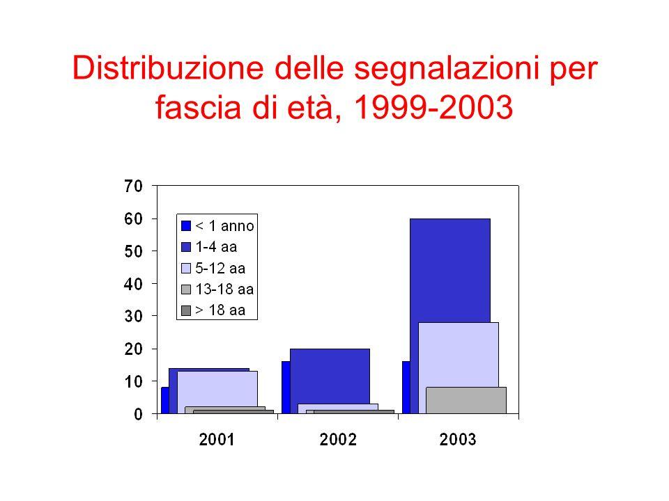 Distribuzione delle segnalazioni per fascia di età, 1999-2003