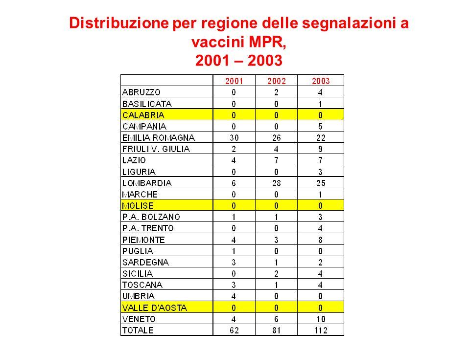 Distribuzione per regione delle segnalazioni a vaccini MPR, 2001 – 2003