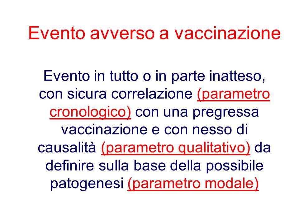 Evento avverso a vaccinazione