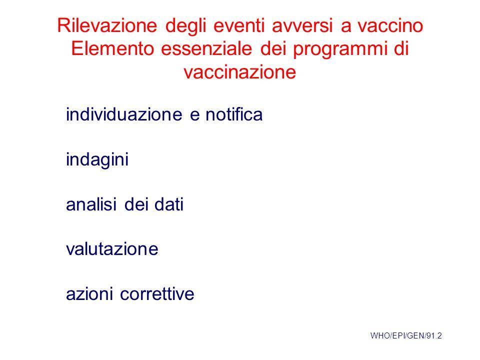 Rilevazione degli eventi avversi a vaccino