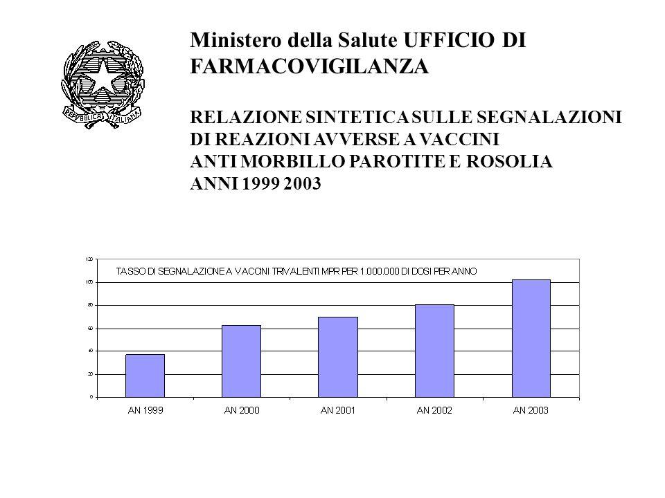 Ministero della Salute UFFICIO DI FARMACOVIGILANZA