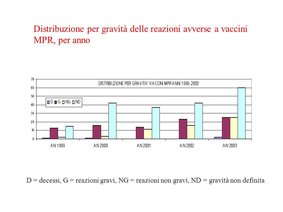 Distribuzione per gravità delle reazioni avverse a vaccini MPR, per anno