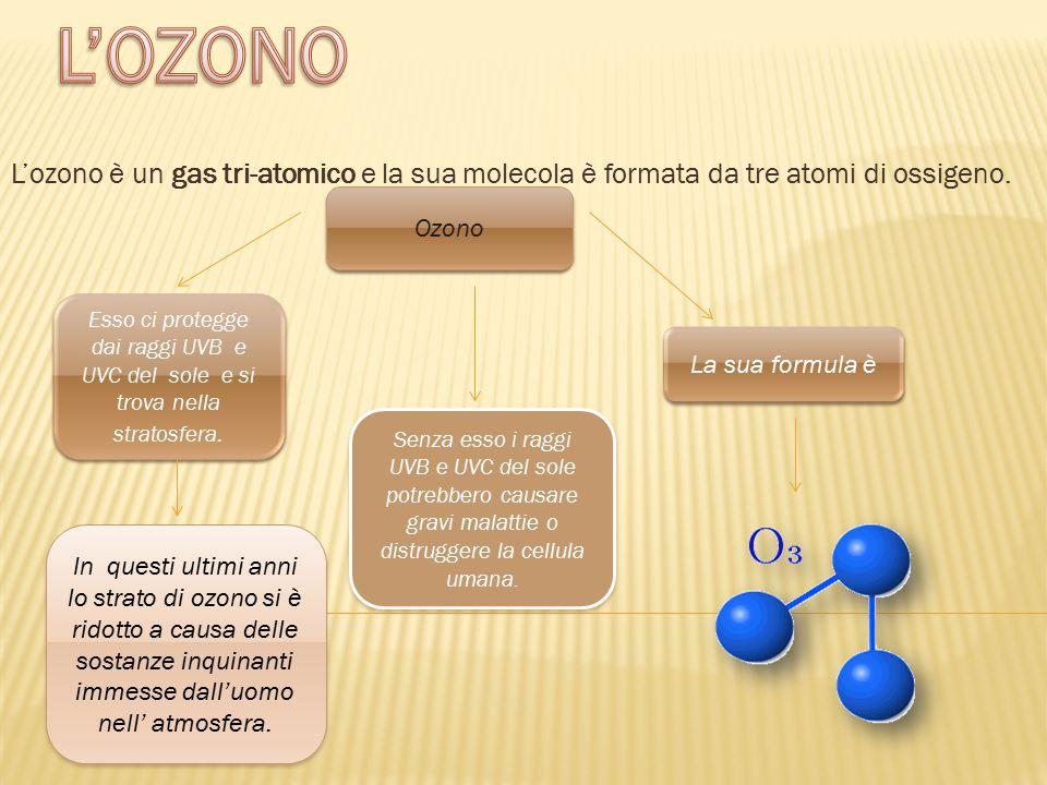 L'OZONO L'ozono è un gas tri-atomico e la sua molecola è formata da tre atomi di ossigeno. Ozono. Esso ci protegge dai raggi UVB e.