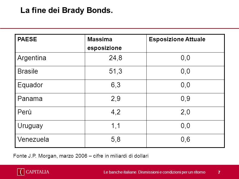 La fine dei Brady Bonds. Argentina 24,8 0,0 Brasile 51,3 Equador 6,3