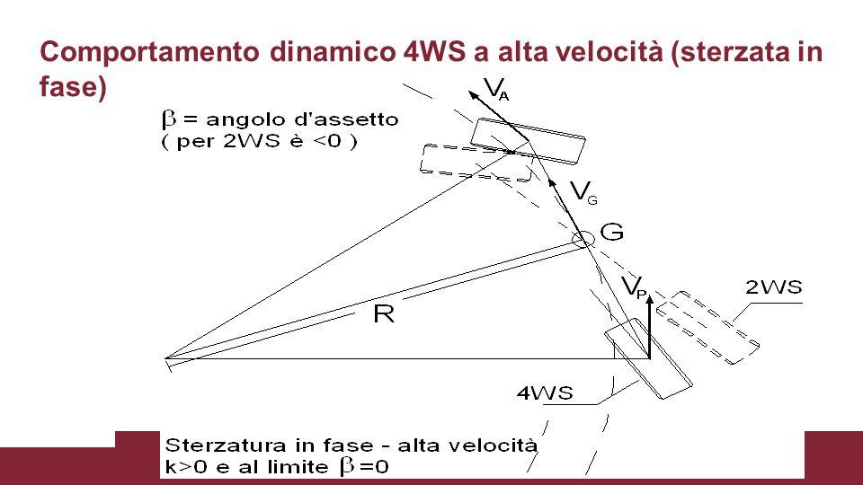 Comportamento dinamico 4WS a alta velocità (sterzata in fase)