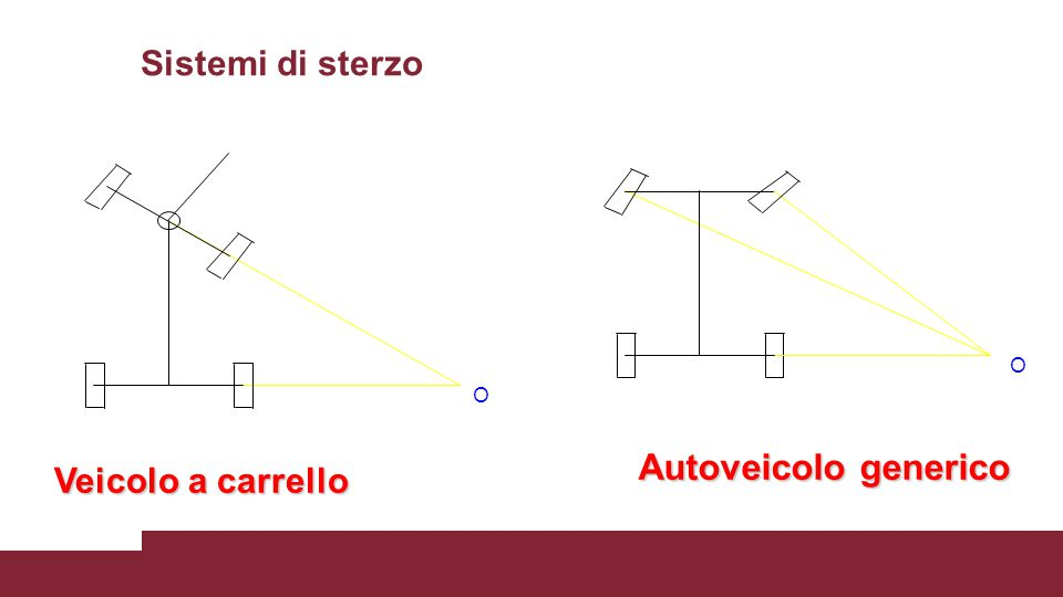 Sistemi di sterzo O O Autoveicolo generico Veicolo a carrello