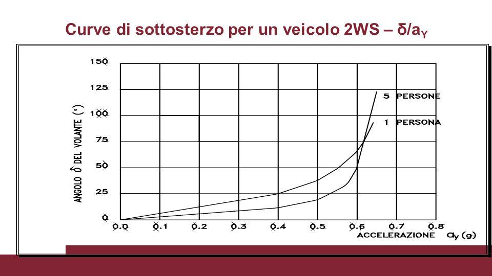 Curve di sottosterzo per un veicolo 2WS – δ/aY