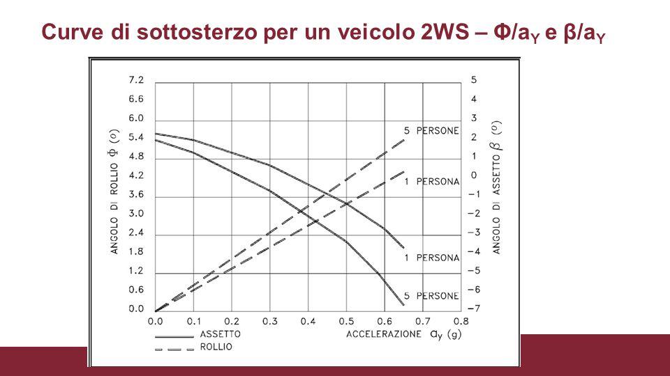 Curve di sottosterzo per un veicolo 2WS – Φ/aY e β/aY