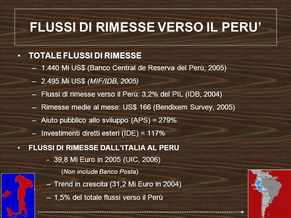 FLUSSI DI RIMESSE VERSO IL PERU'