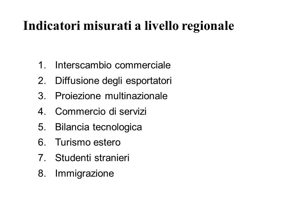 Indicatori misurati a livello regionale