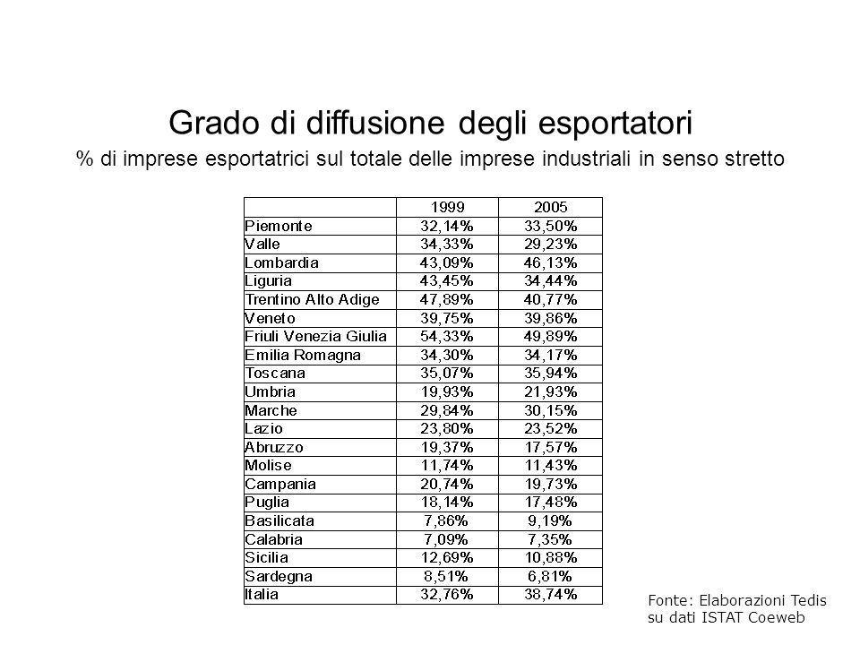 Grado di diffusione degli esportatori