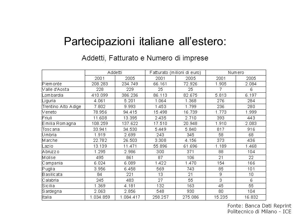 Partecipazioni italiane all'estero: