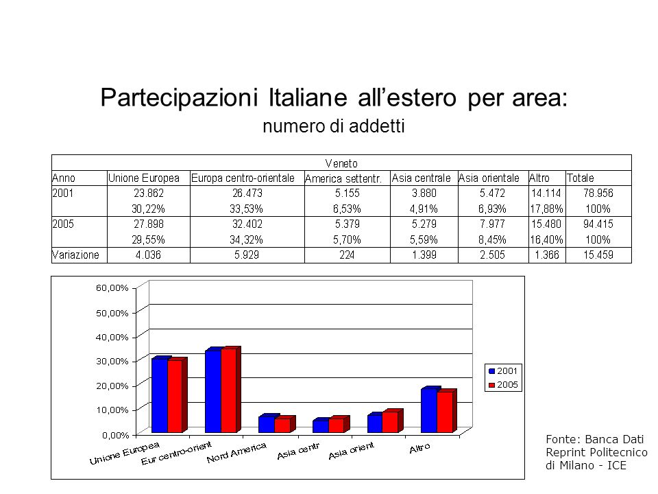 Partecipazioni Italiane all'estero per area: