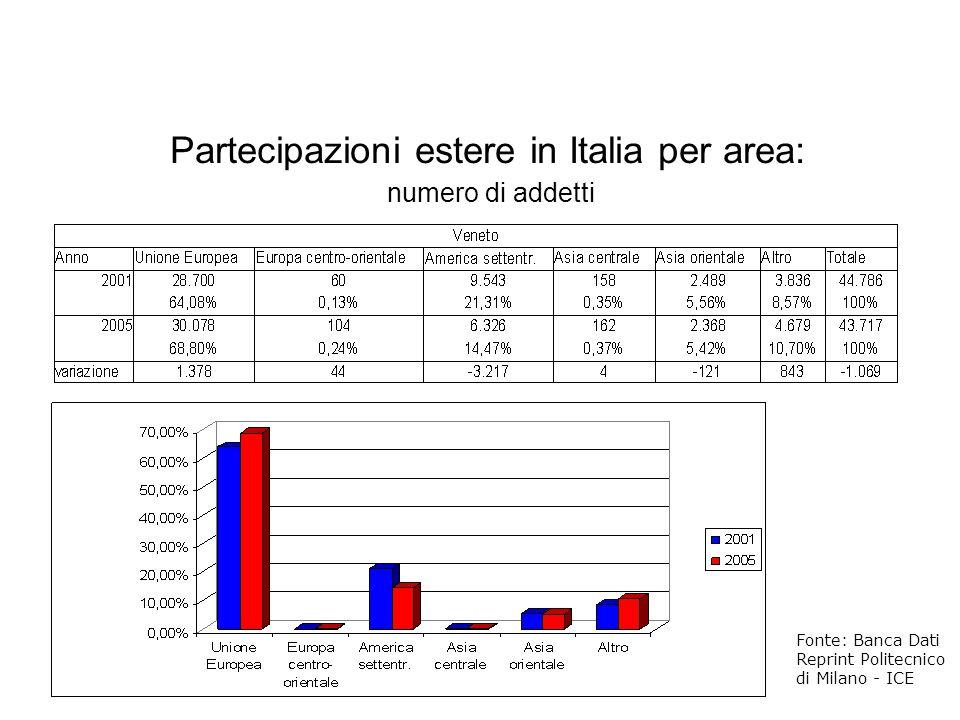 Partecipazioni estere in Italia per area: