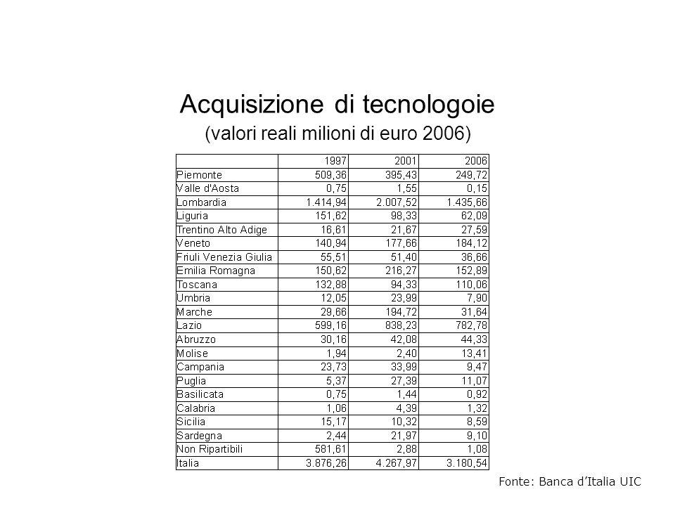 Acquisizione di tecnologoie