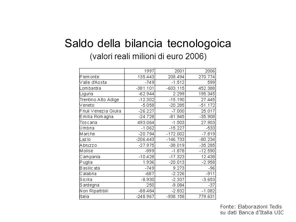 Saldo della bilancia tecnologoica