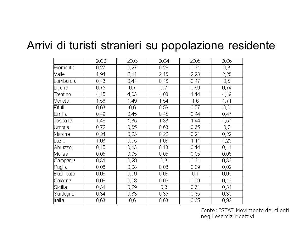 Arrivi di turisti stranieri su popolazione residente
