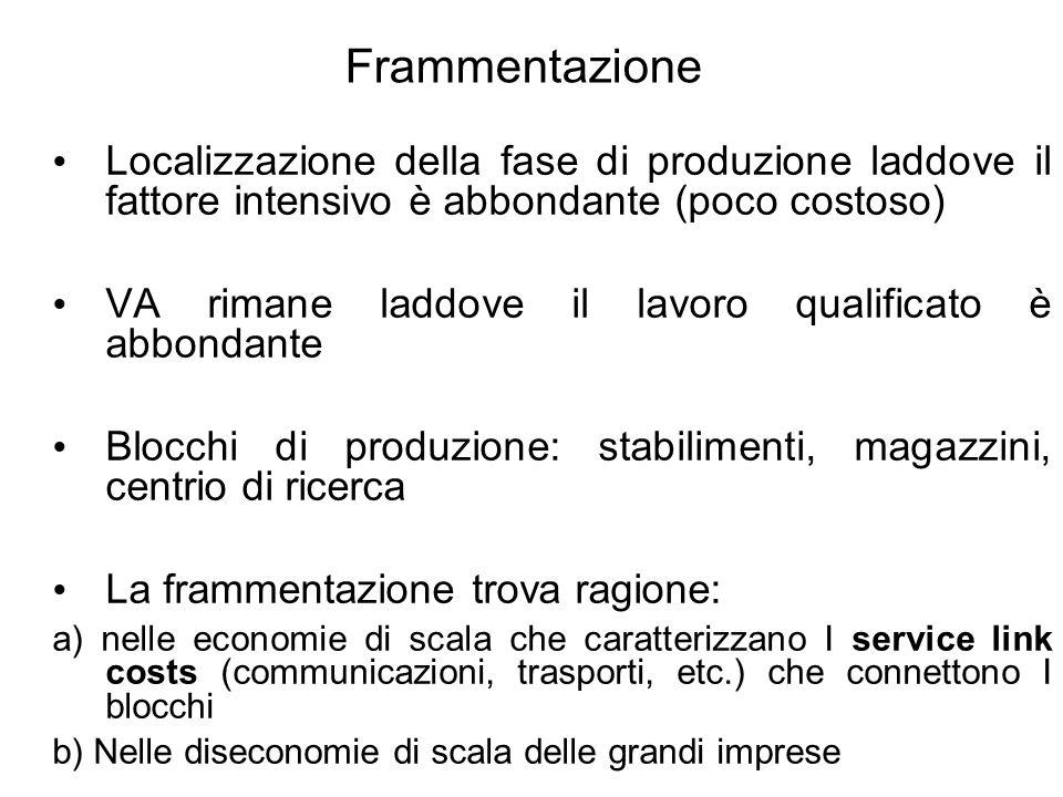 Frammentazione Localizzazione della fase di produzione laddove il fattore intensivo è abbondante (poco costoso)