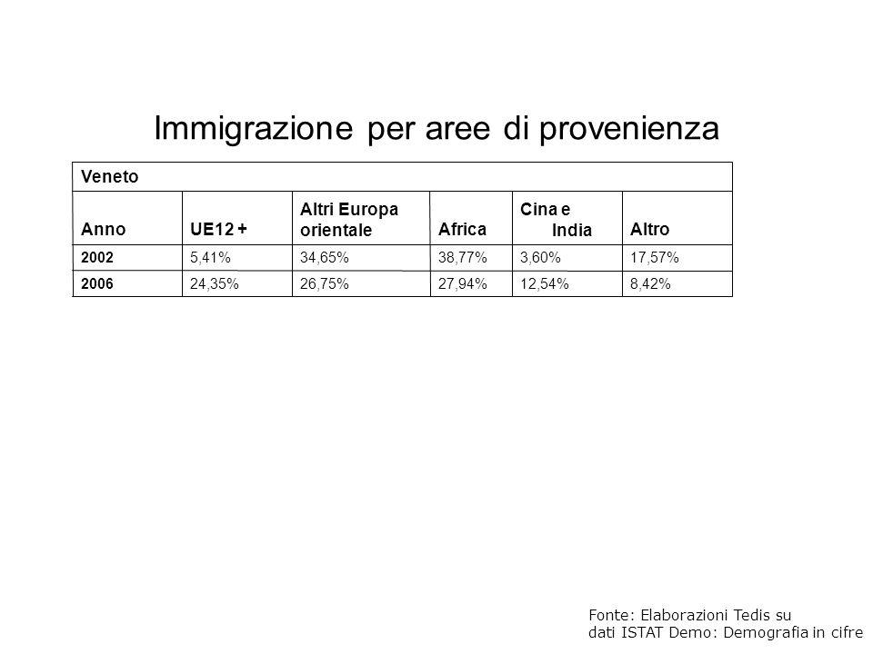 Immigrazione per aree di provenienza