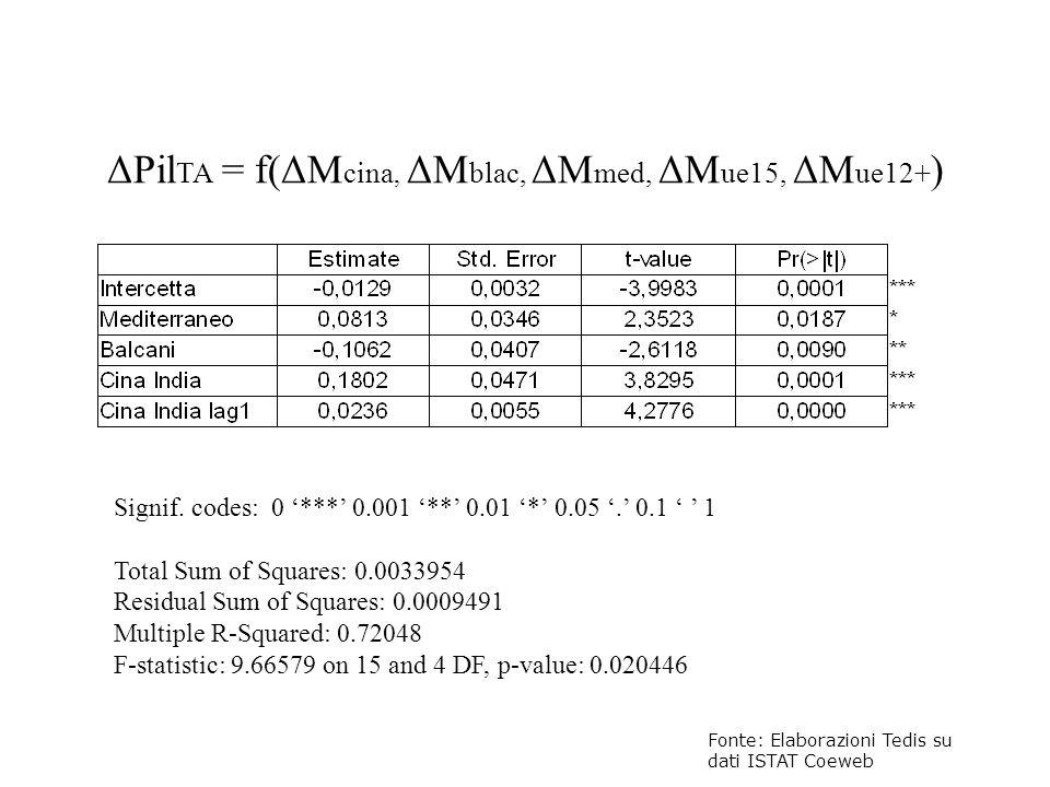 ΔPilTA = f(ΔMcina, ΔMblac, ΔMmed, ΔMue15, ΔMue12+)