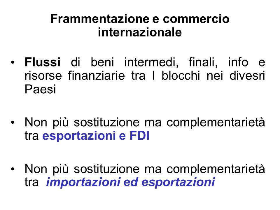 Frammentazione e commercio internazionale