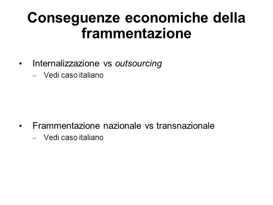 Conseguenze economiche della frammentazione