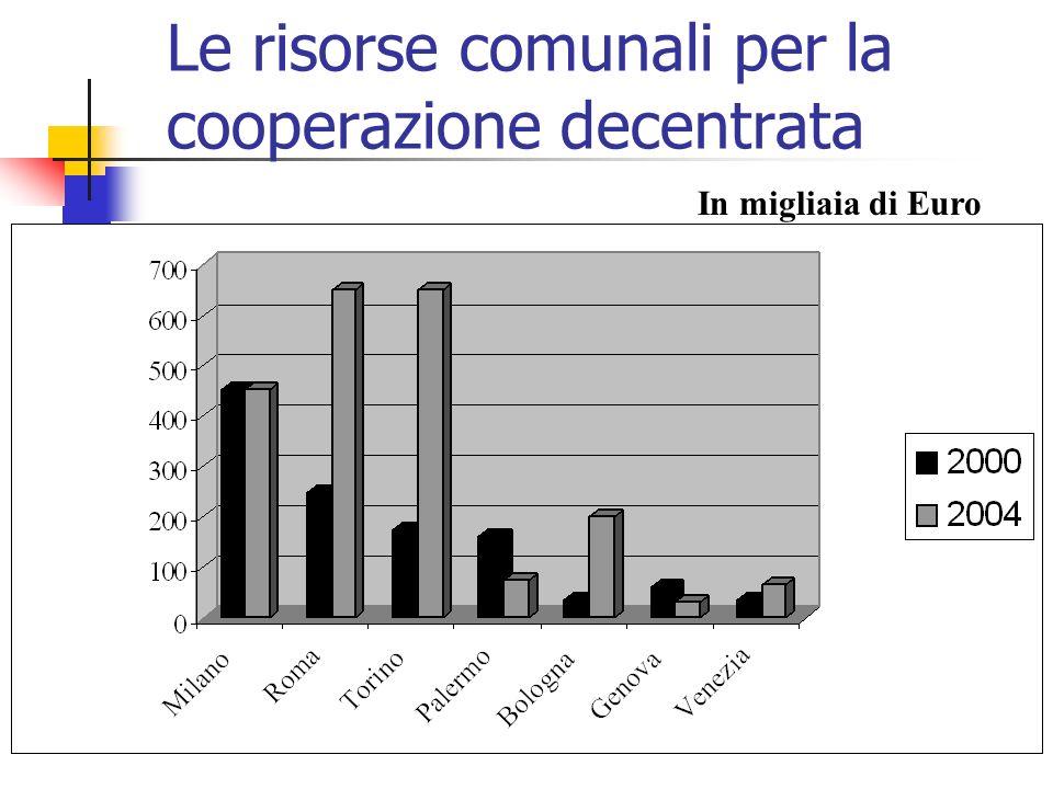 Le risorse comunali per la cooperazione decentrata