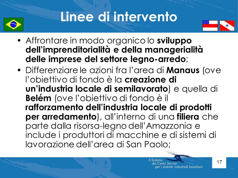 Linee di intervento Affrontare in modo organico lo sviluppo dell'imprenditorialità e della managerialità delle imprese del settore legno-arredo;