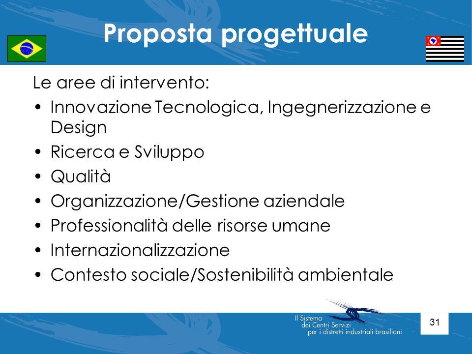 Proposta progettuale Le aree di intervento: