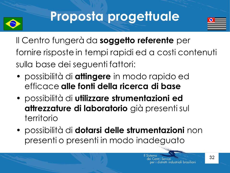 Proposta progettuale Il Centro fungerà da soggetto referente per