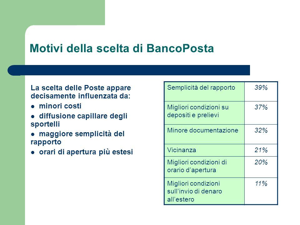 Motivi della scelta di BancoPosta