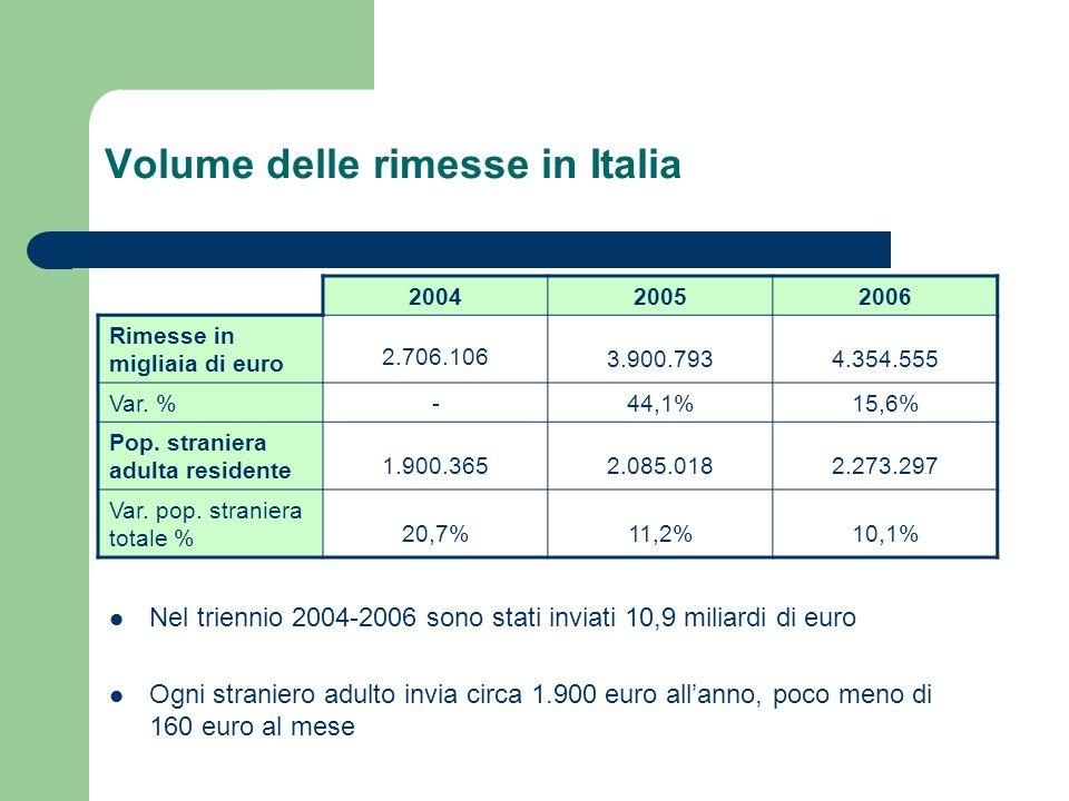 Volume delle rimesse in Italia