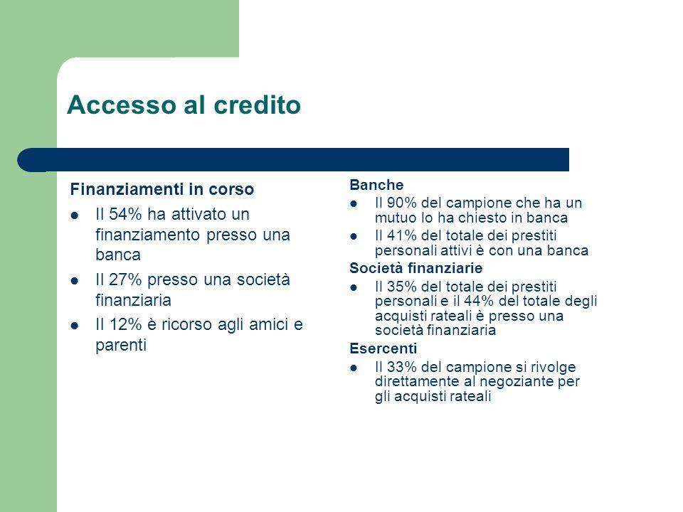 Accesso al credito Finanziamenti in corso