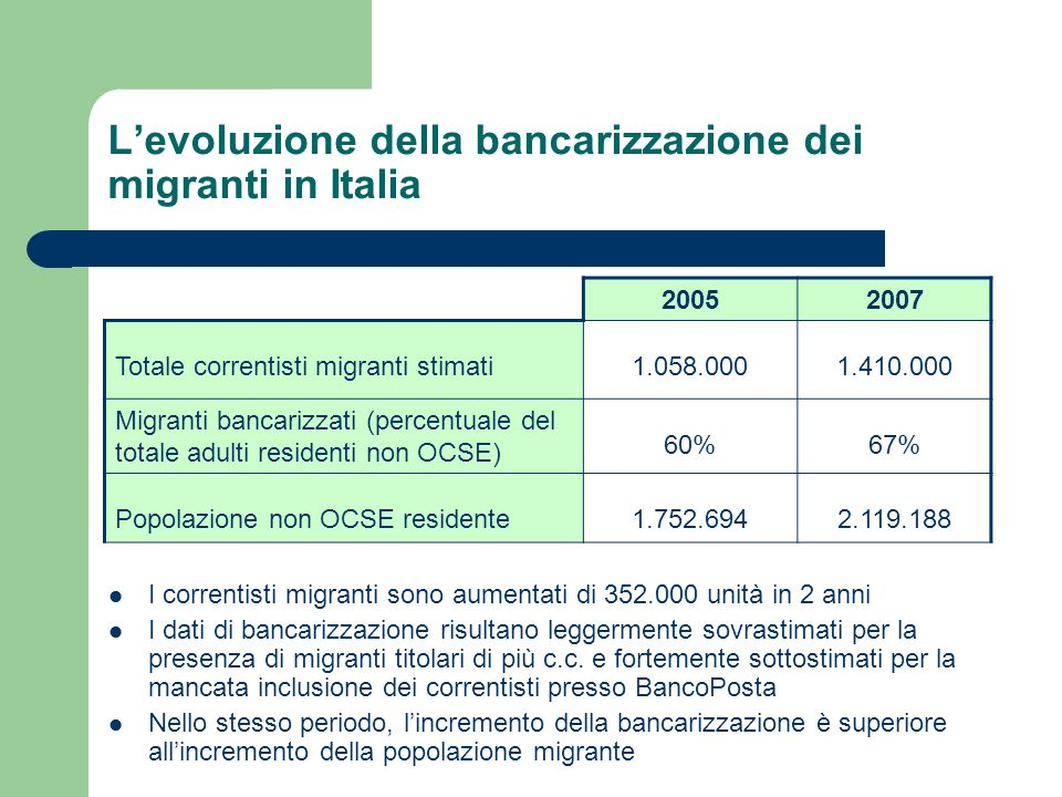 L'evoluzione della bancarizzazione dei migranti in Italia