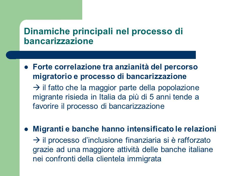 Dinamiche principali nel processo di bancarizzazione