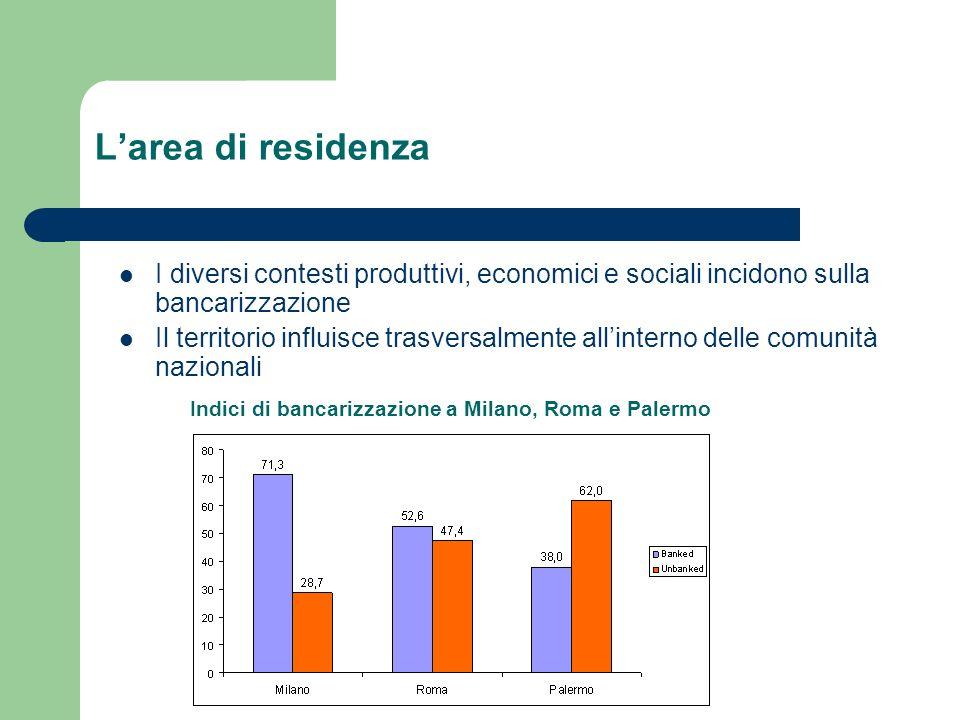 Indici di bancarizzazione a Milano, Roma e Palermo