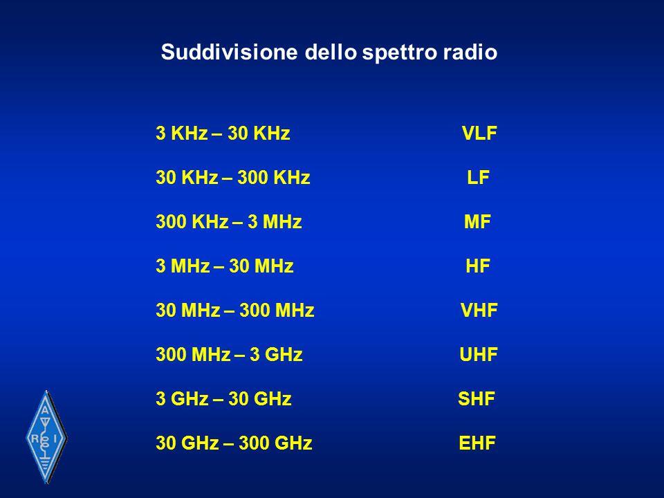 Suddivisione dello spettro radio