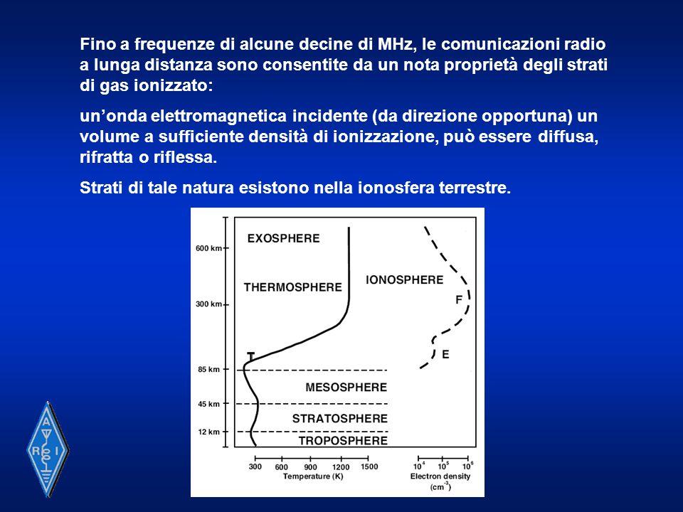 Fino a frequenze di alcune decine di MHz, le comunicazioni radio a lunga distanza sono consentite da un nota proprietà degli strati di gas ionizzato:
