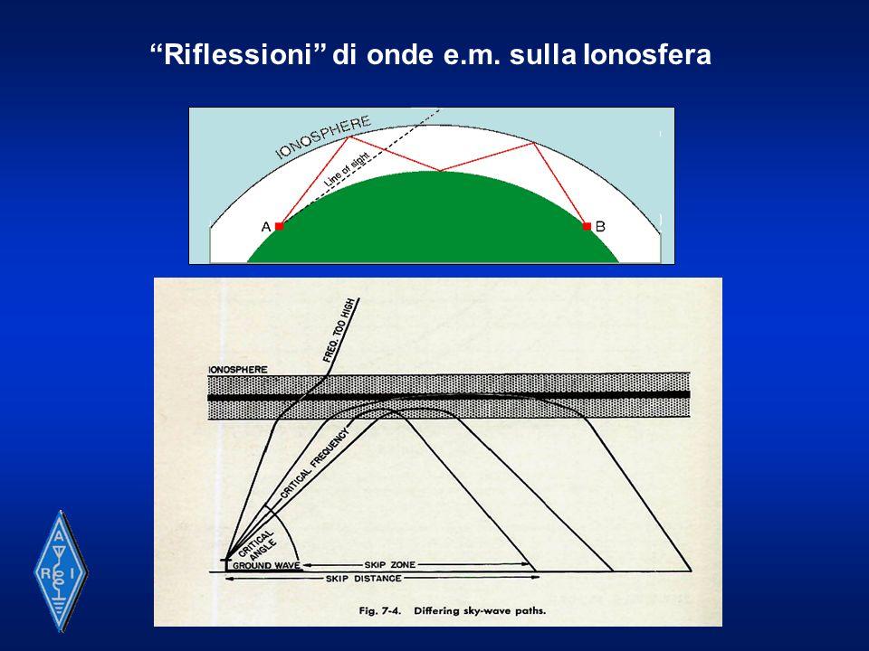 Riflessioni di onde e.m. sulla Ionosfera