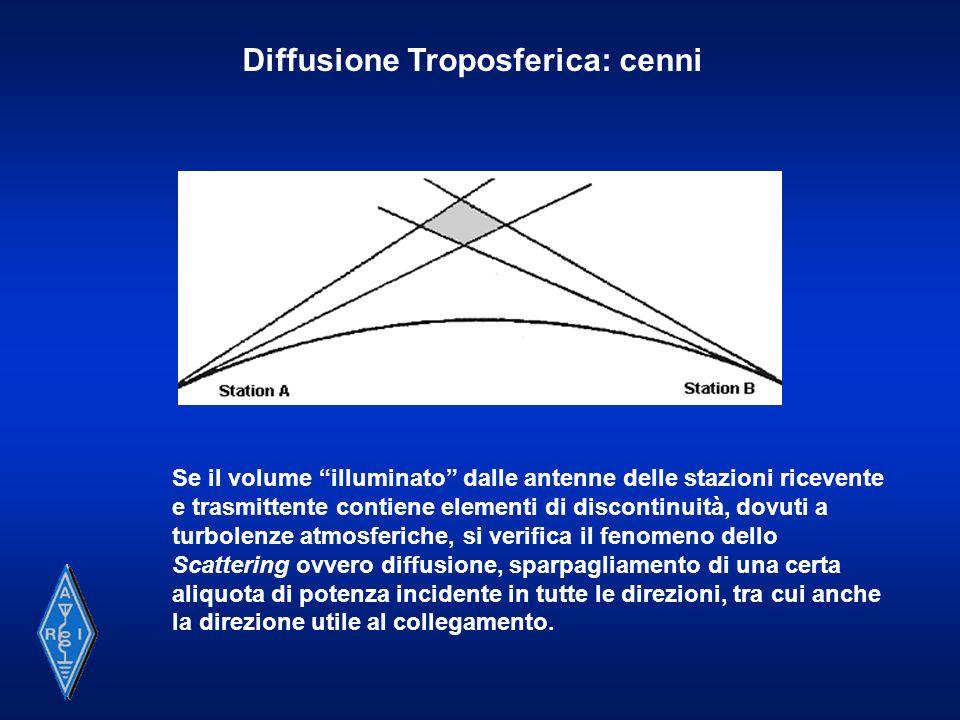 Diffusione Troposferica: cenni