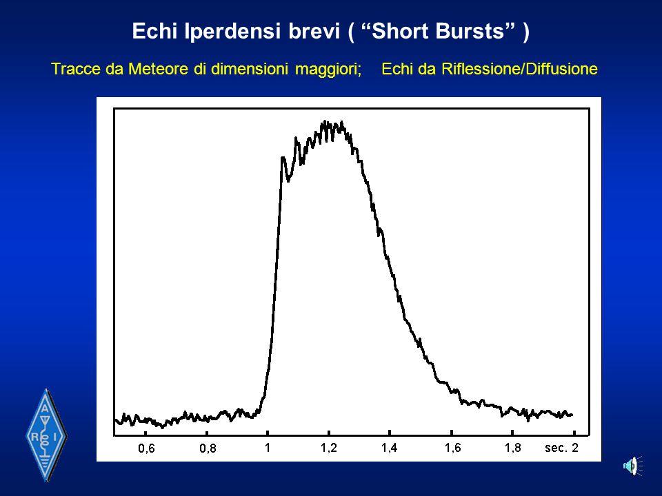 Echi Iperdensi brevi ( Short Bursts )
