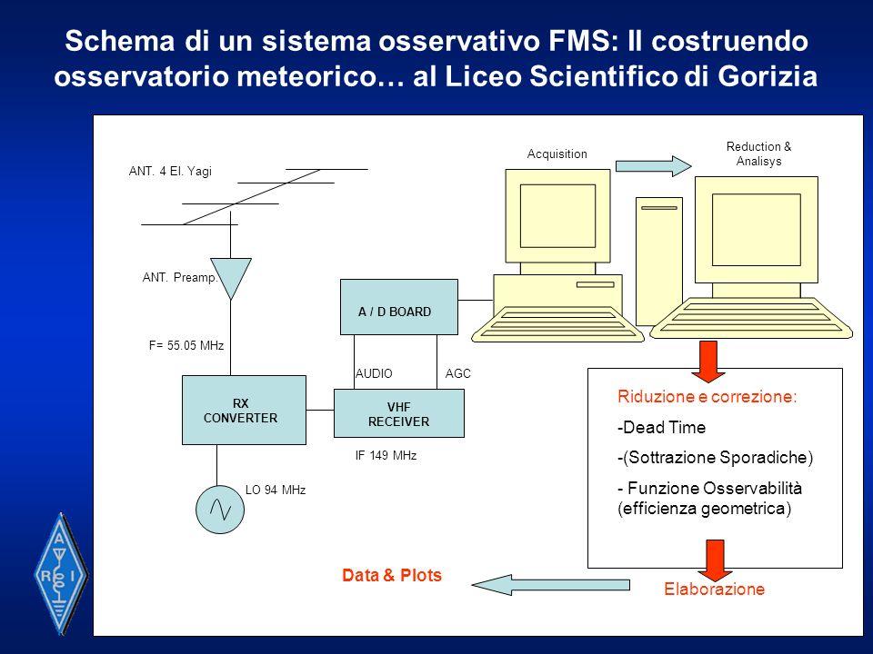 Schema di un sistema osservativo FMS: Il costruendo osservatorio meteorico… al Liceo Scientifico di Gorizia