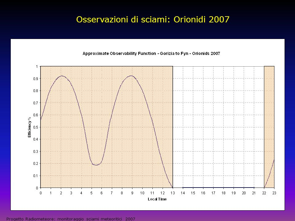 Osservazioni di sciami: Orionidi 2007