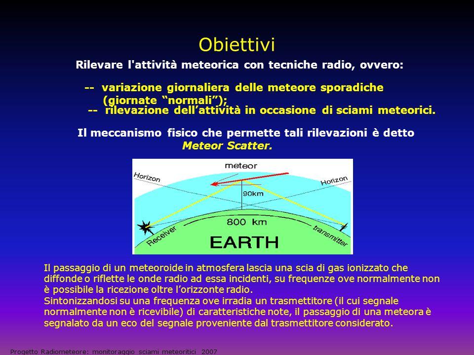Obiettivi -- variazione giornaliera delle meteore sporadiche