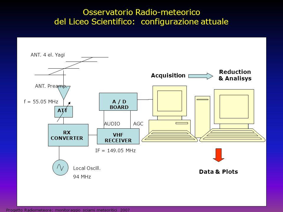 Osservatorio Radio-meteorico del Liceo Scientifico: configurazione attuale