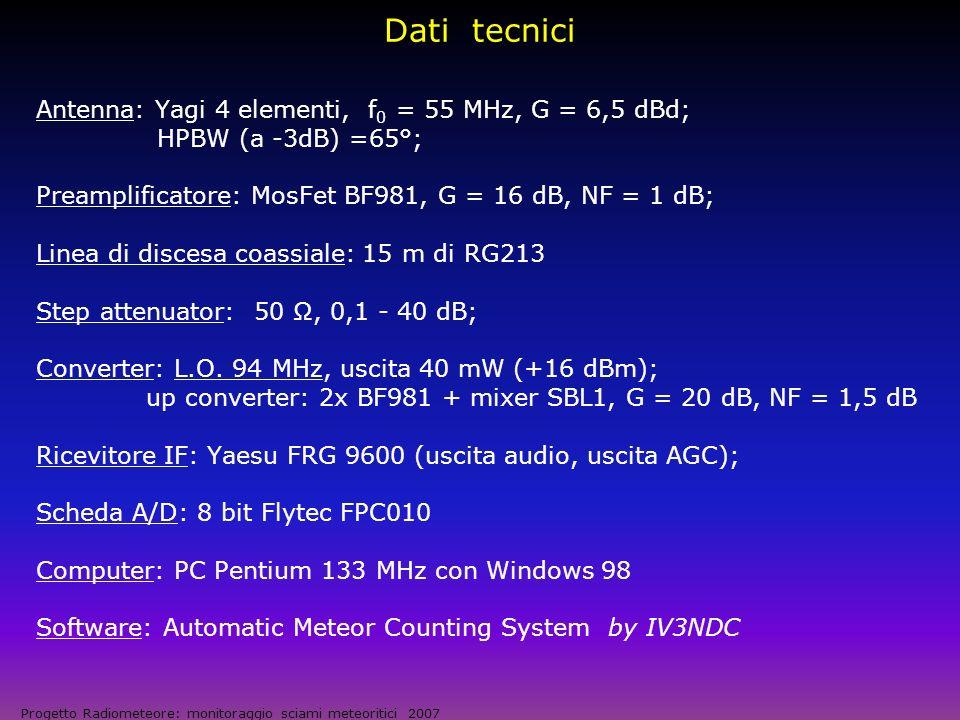 Dati tecnici Antenna: Yagi 4 elementi, f0 = 55 MHz, G = 6,5 dBd;