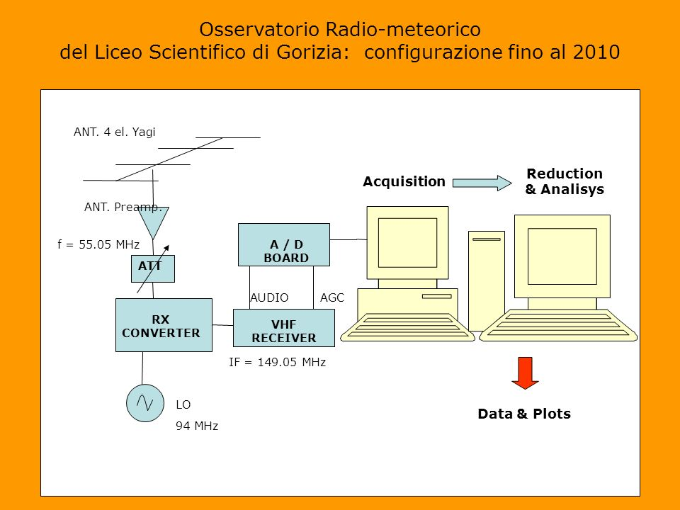 Osservatorio Radio-meteorico del Liceo Scientifico di Gorizia: configurazione fino al 2010