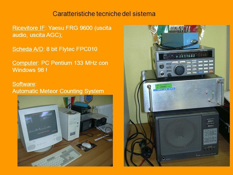 Caratteristiche tecniche del sistema